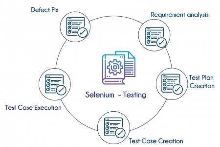 How to select the best selenium training institute in Bangalore?